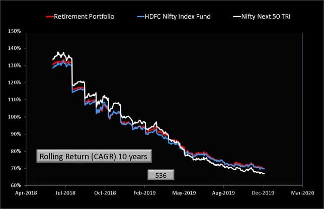 Rolling Returns of my retirement portfolio with HDFC Nifty Index and Nifty Next 50