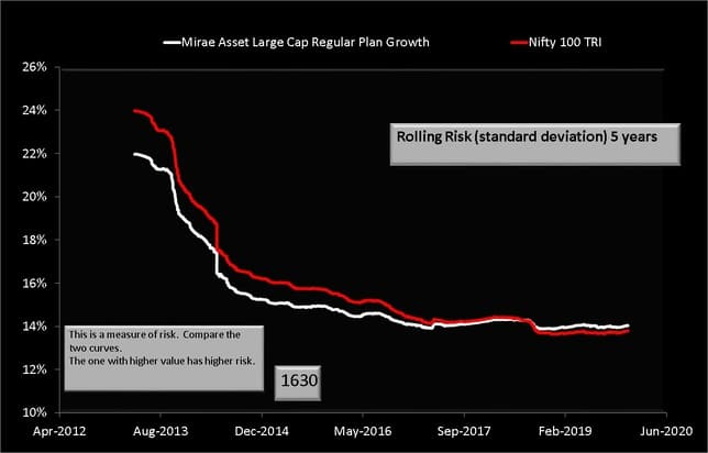 Rolling Risk or standard deviation Comparison of Mirae Asset Large Cap Fund with Nifty 100 TRI over 5 years