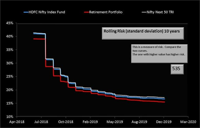 Rolling Standard Deviation of my retirement portfolio with HDFC Nifty Index and Nifty Next 50