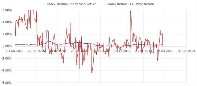 Rolling quarterly return differences of SBI ETF and UTI Nifty Index fund using ETF Price and index fund NAV