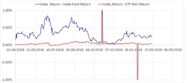 Rolling quarterly return differences of SBI ETF and UTI Nifty Index fund using NAV for both