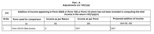 Snapshot of income tax notice under section 143(1)(a)