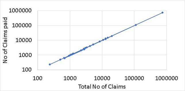 Total no of claims paid in 2018-19 plotted versus total no of claim applications