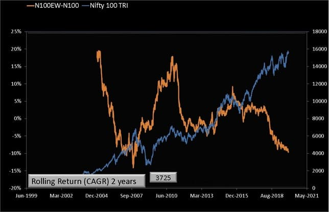 Two year return difference, that is Nifty 100 Equal Weight Minus Nifty 100 plotted against the Nifty 100 movement