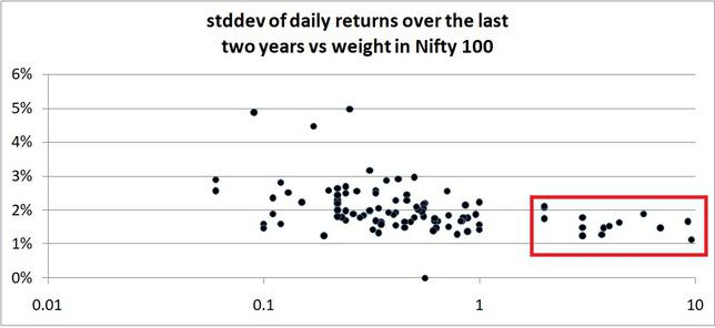 standard deviation of daily returns over the last two years vs weight in Nifty 100 stocks