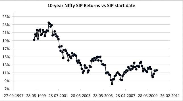 10-year Nifty rolling returns data from July 1999