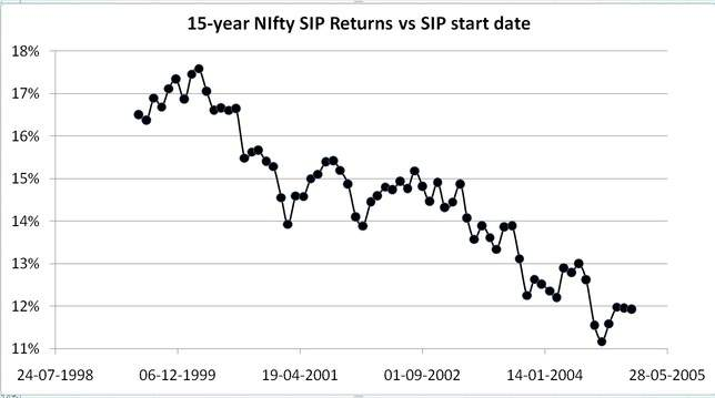 15-year Nifty rolling returns data from July 1999