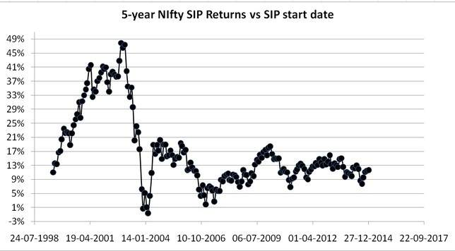 5-year Nifty rolling returns data from July 1999