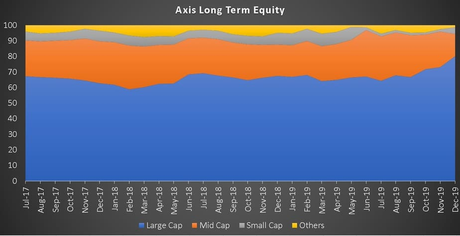 Axis Long Term Equity Market Cap Allocation History