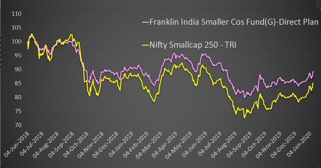 Franklin India Smaller Companies Fund vs Nifty Smallcap 250 TRI performance since June 2018