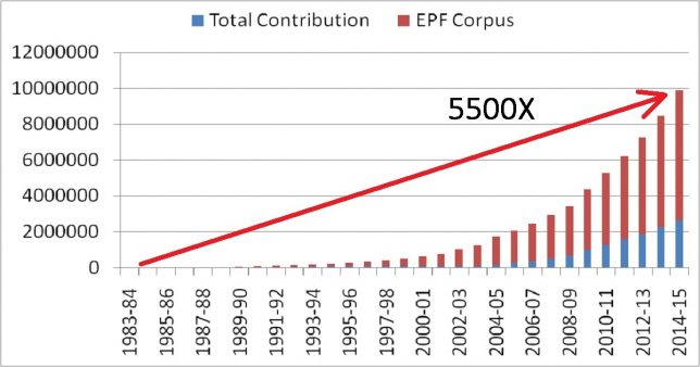 Growth of an EPF corpus from financial year 1983 1984 to 2014 1015 showing the 5500 times increase