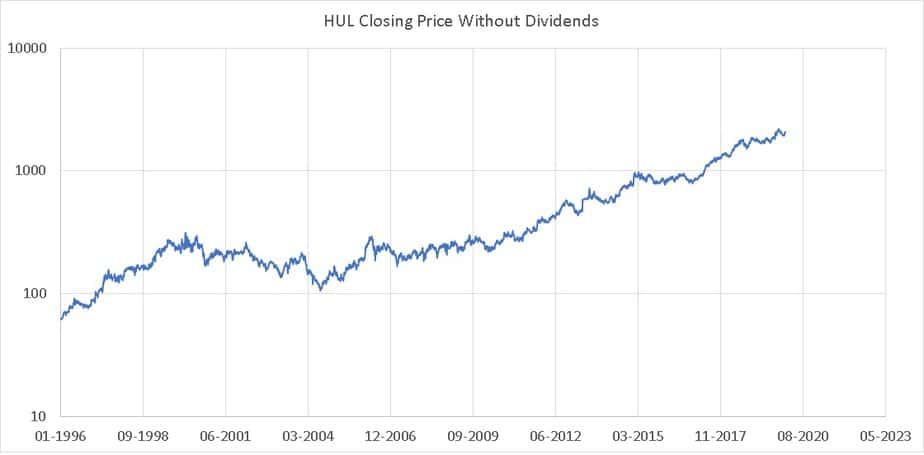 HUL closing price in log scale excluding dividends from Jan 1996
