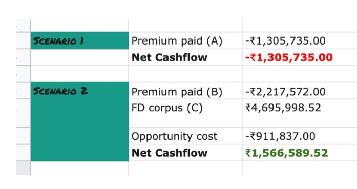 Net cash flow returns of the comparison between premium payment and annual premium term life insurance policy