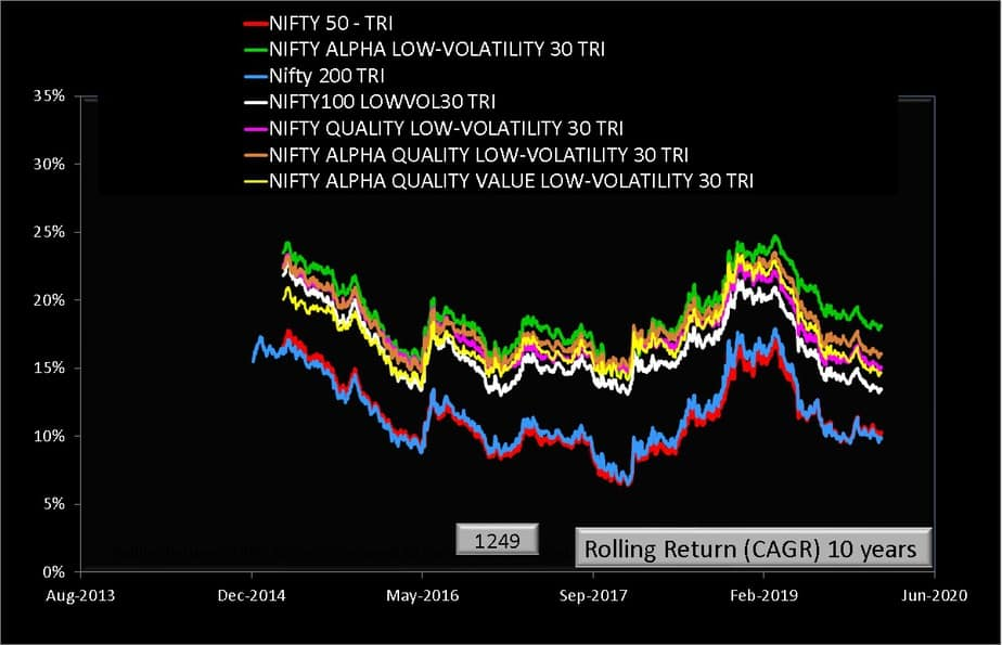 Ten year rolling returns of NSE multi-factor indices along with Nifty 50 and Nifty 200