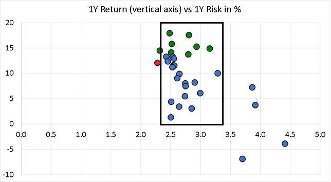one year risk vs one year return of aggressive hybrid funds in 2019