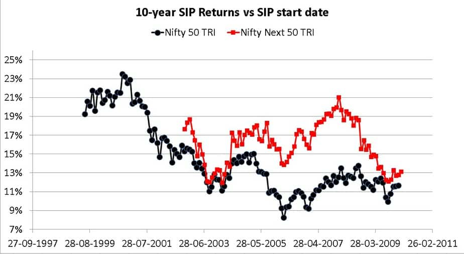10 year SIP returns of Nifty 50 and Nifty Next 50
