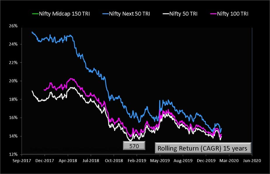15 year rolling lump sum returns of NIfty Next 50 vs Nifty 50 vs Nifty Midcap 150