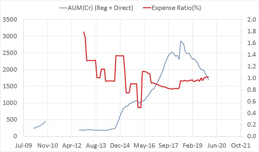 Aditya Birla Sun Life Regular Savings Fund direct plan expense ratio vs total AUM