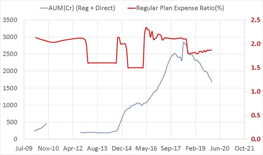 Aditya Birla Sun Life Regular Savings Fund regular fund expense ratio vs total AUM