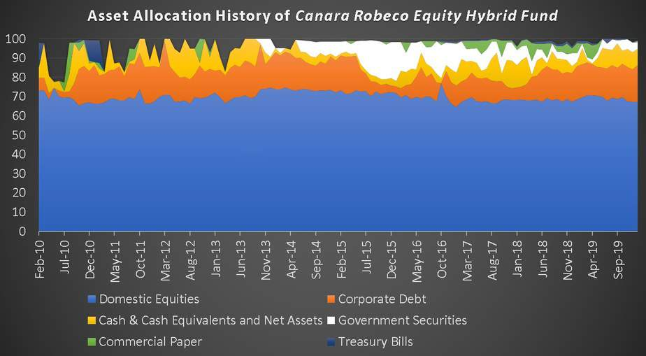 Asset allocation history of canara robeco equity hybrid fund
