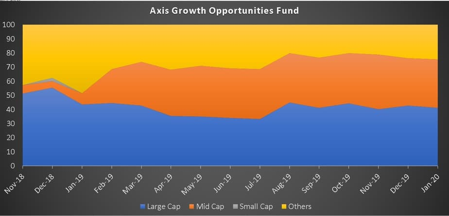 Axis Growth Opportunities Fund market cap history