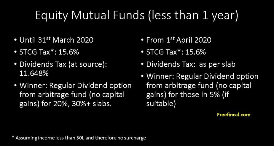 Change in equity mutual fund dividend taxation rules for less than one year
