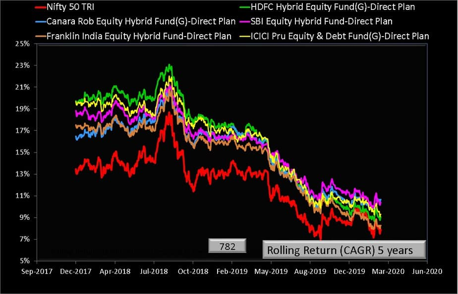 Five year rolling returns of Canara Robeco Equity Hybrid Fund and its category peers with Nifty 50 TRI benchmark index