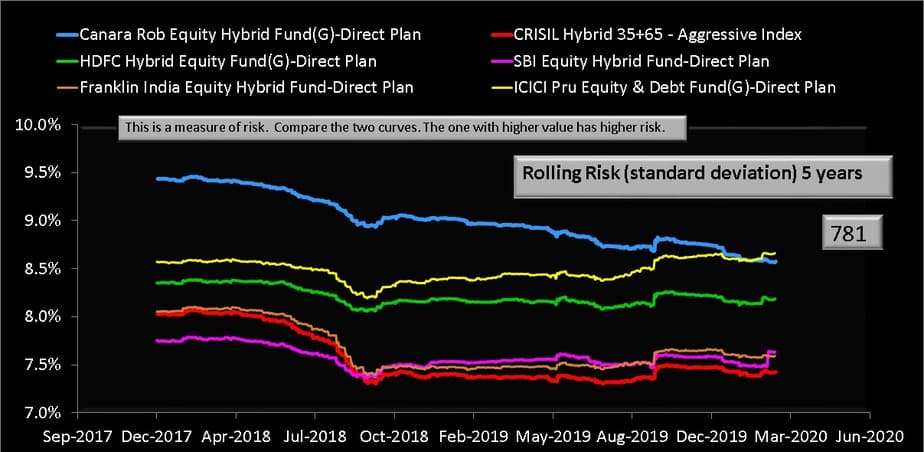 Five year rolling risk (standard deviation) of Canara Robeco Equity Hybrid Fund and its category peers with CRISIL Hybrid benchmark index