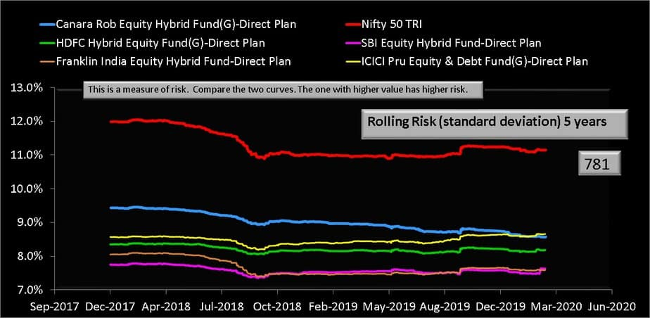 Five year rolling risk (standard deviation) of Canara Robeco Equity Hybrid Fund and its category peers with Nifty 50 TRI benchmark index