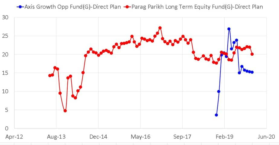 International equity exposure of Axis Growth Opportunities Fund and Parag Parikh Long Term Equity Fund