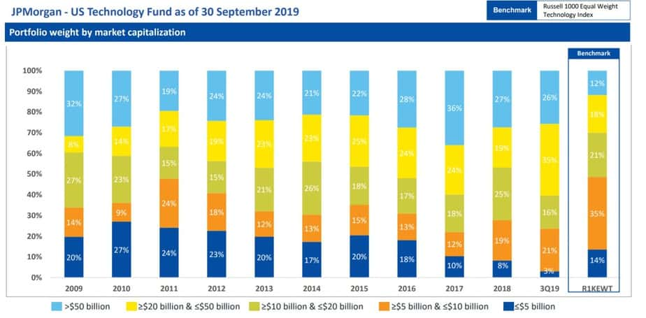 Market cap history of JPMorgan - US Technology Fund as of Sep 2019 sourced from Edelweiss US Technology Equity Fund of Fund NFO presentation