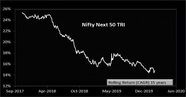 image of 15 year rolling returns of nifty next 50