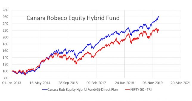 Normalized NAV movement of Canara Robeco Equity Hybrid Fund compared with NIfty 50 TRI