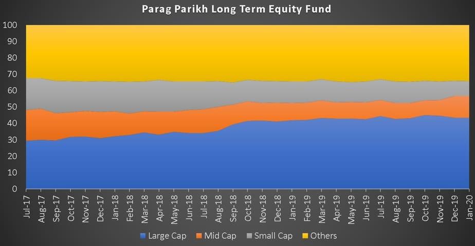 Parag Parikh Long Term Equity Fund market cap history