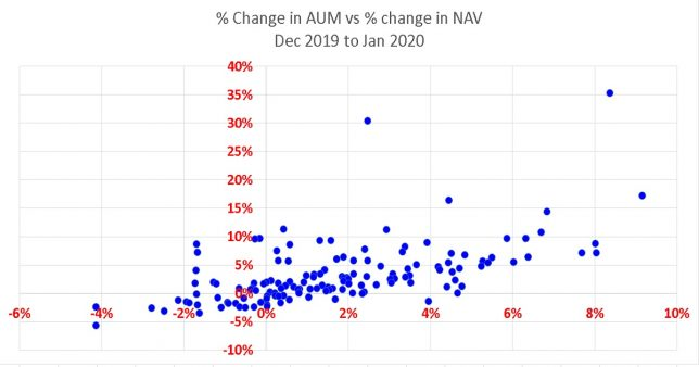 Plot of percentage change in AUM (vertical axis) vs percentage change in NAV for equity mutual funds as measured from Dec 31st 2019 to Jan 31st 2020