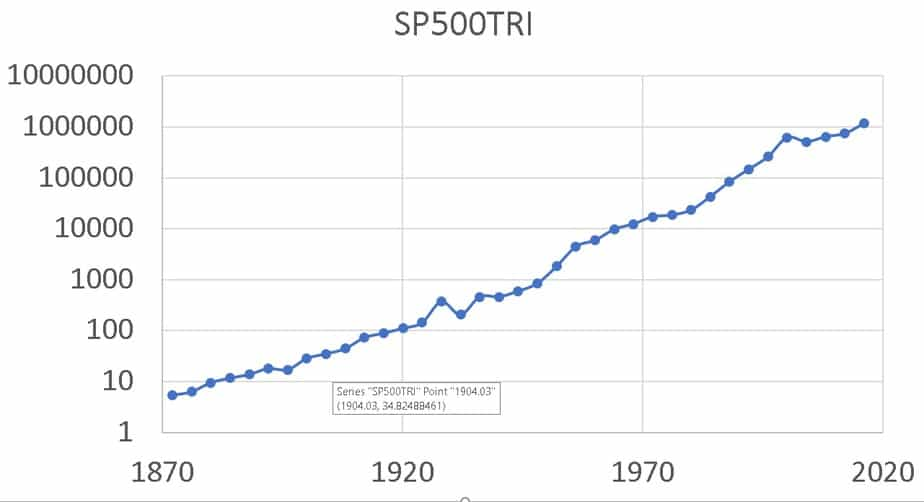 SP & 500 movement leap year to leap year since 1872