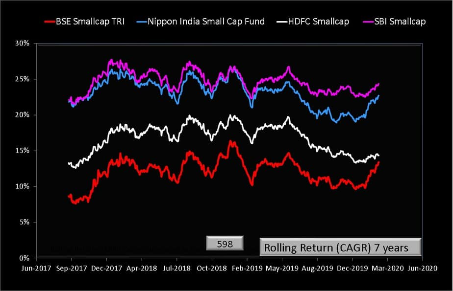 Seven year rolling returns of Nippon India Small Cap Fund with category peers and benchmarks