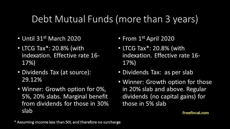Change in debt mutual fund dividend taxation rules for less than three years