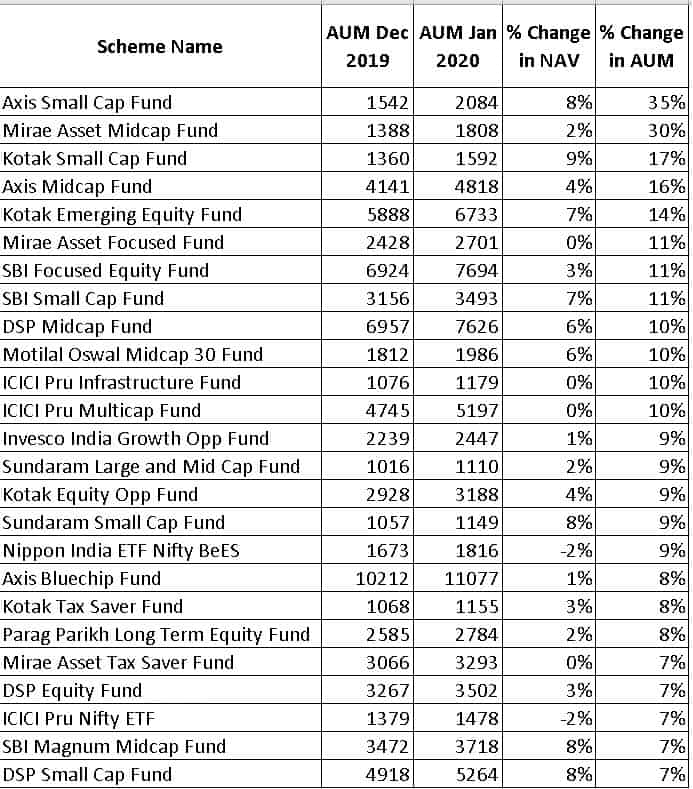 list of top 25 equity funds with AUM above 1000 crores that registered the biggest AUM increases from Dec 2019 to Jan 2020