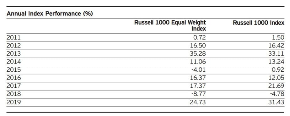 screenshot of annual index performance of Russel 1000 and Russel 1000 Equal Weight