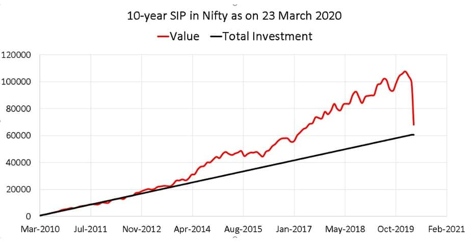 10-year SIP in Nifty as on 23 March 2020