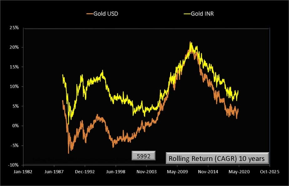10 year rolling returns of gold USD and gold INR price per troy ounce from Jan 1979