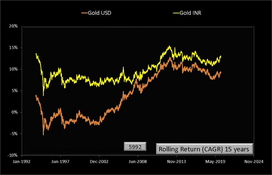 15 year rolling returns of gold USD and gold INR price per troy ounce from Jan 1979