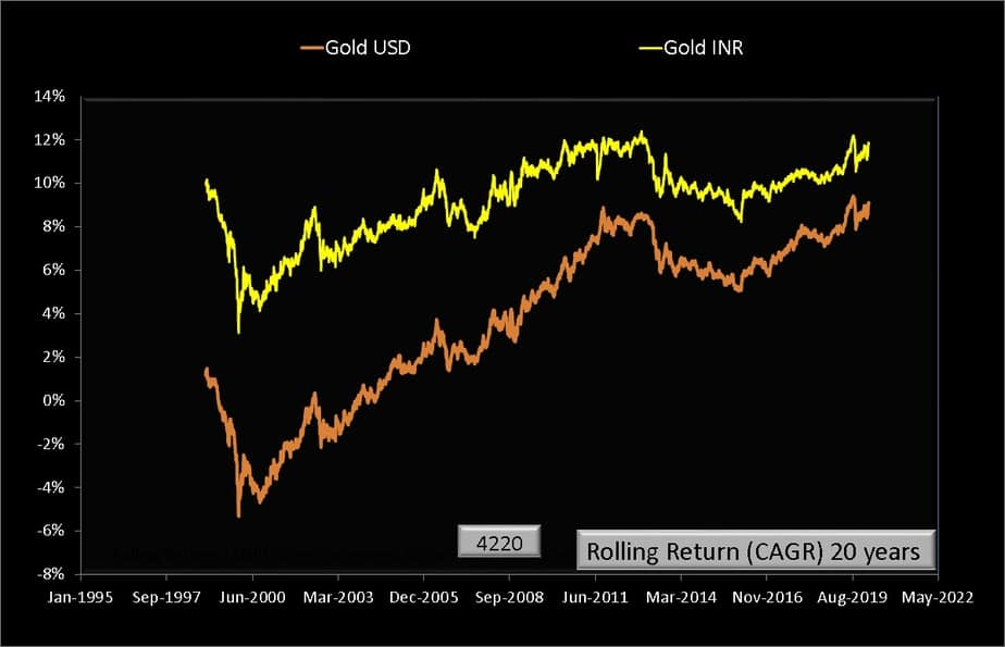 20 year rolling returns of gold USD and gold INR price per troy ounce from Jan 1979