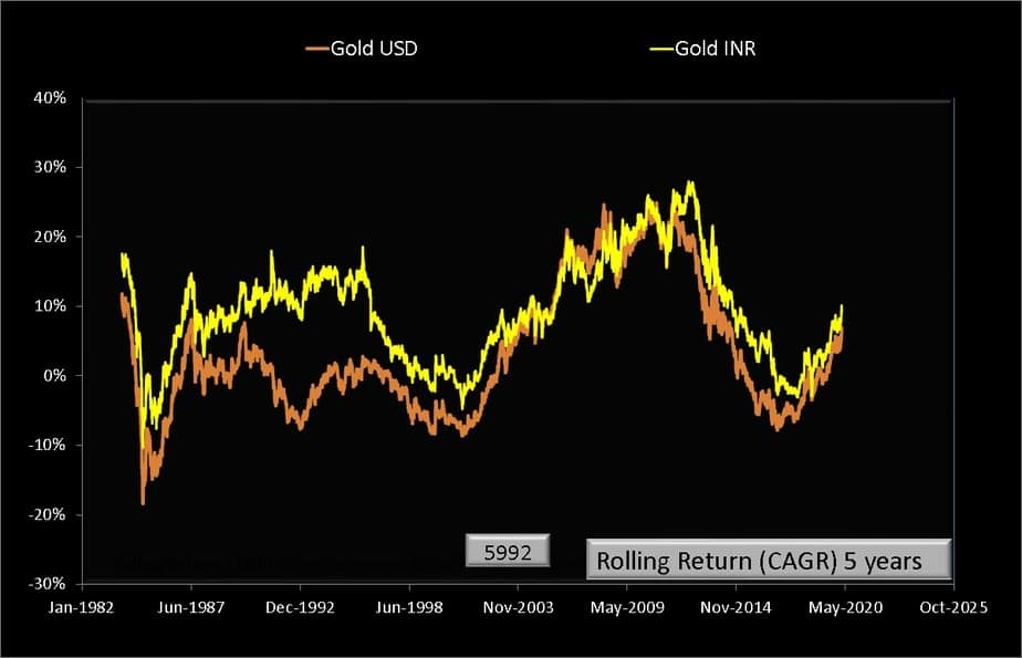 5 year rolling returns of gold USD and gold INR price per troy ounce from Jan 1979