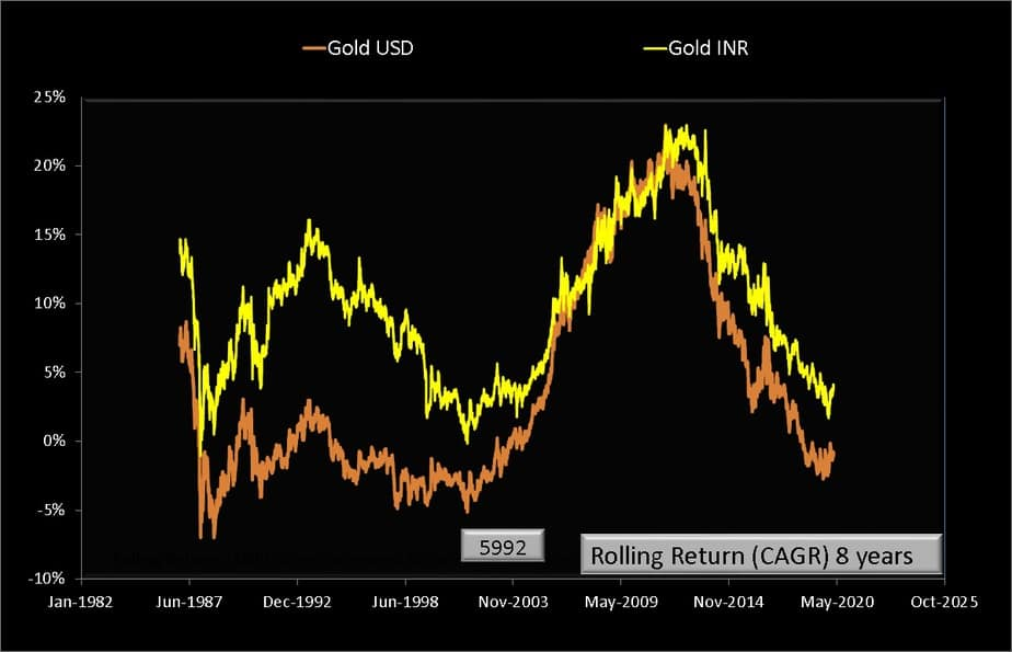 8 year rolling returns of gold USD and gold INR price per troy ounce from Jan 1979