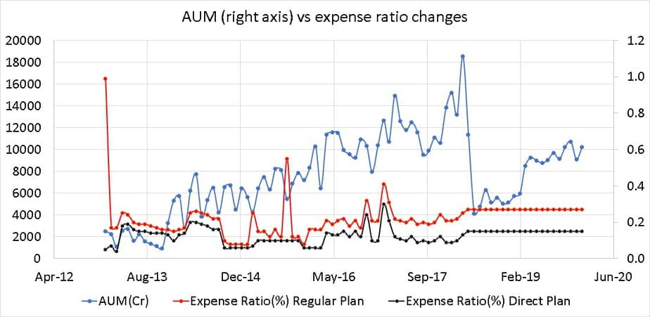 AUM growth and expense ratio history of ICICI prudential money market fund