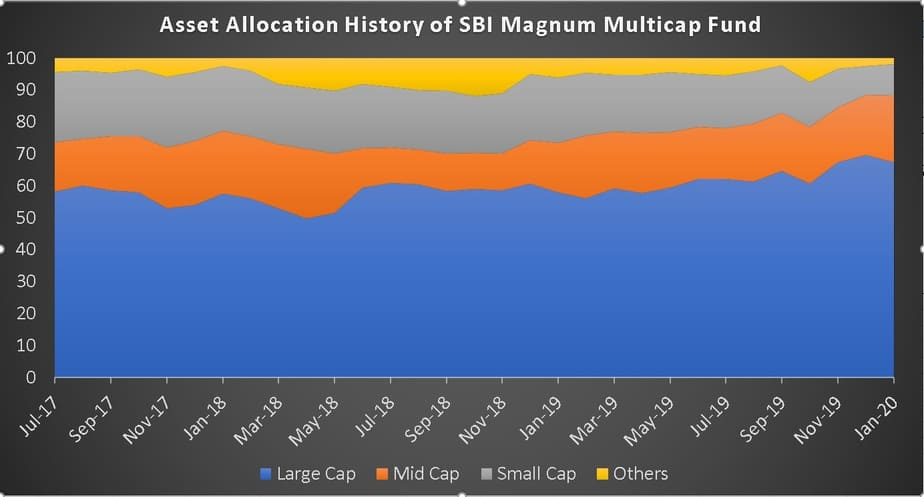 Asset Allocation History of SBI Magnum Multicap Fund
