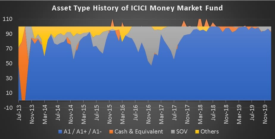 Asset Type History of ICICI Prudential Money Market Fund