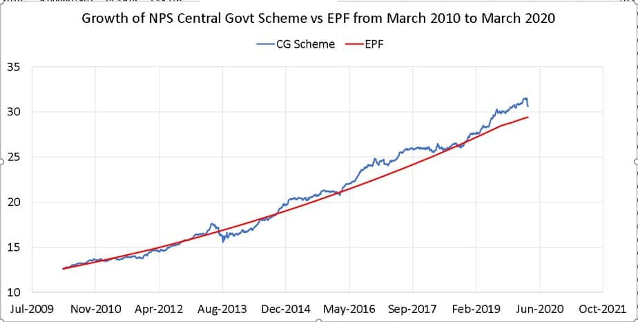 Growth of NPS Central Govt Scheme vs EPF from March 2010 to March 2020